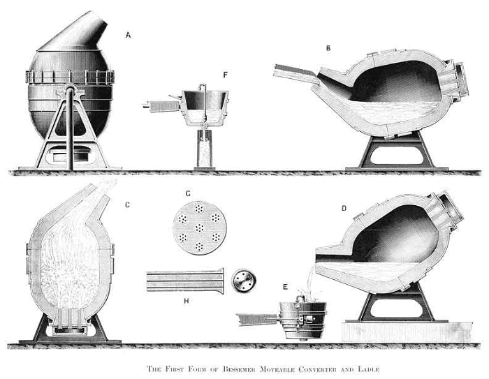 Diagram of a Bessemer Converter, 1867