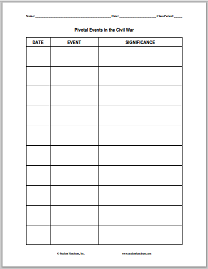 Blank Chart of Pivotal Events in the U.S. Civil War ...