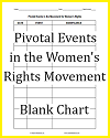 Pivotal Events in the Women's Rights Movement