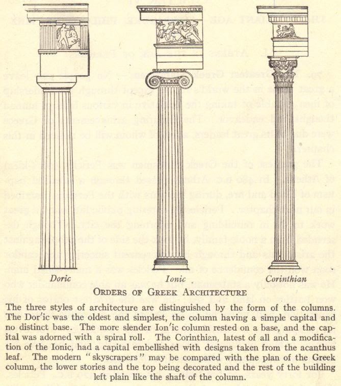 Orders of Ancient Greek Architecture