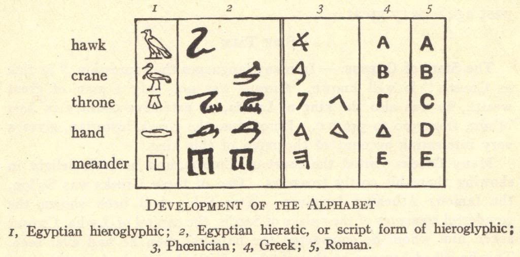 History of the Development of the Alphabet