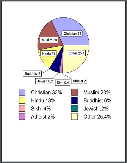 World Religions Printable Pie Chart