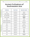 Ancient Civilizations of Southwestern Asia Chart Worksheet