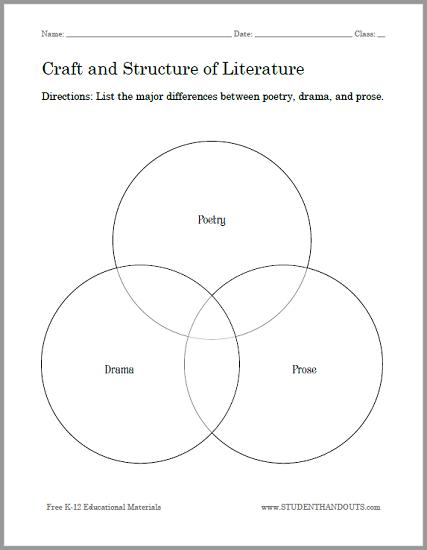 craft and structure of literature venn diagram worksheet. Black Bedroom Furniture Sets. Home Design Ideas