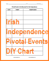 Pivotal Events in Ireland's Independence DIY Chart Worksheet