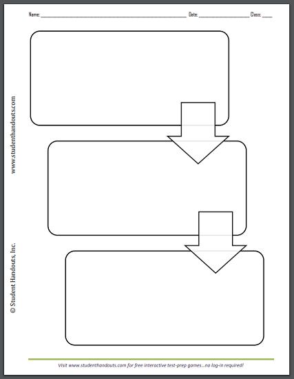 Three-Box Flow Chart Printable - Free to print (PDF file).