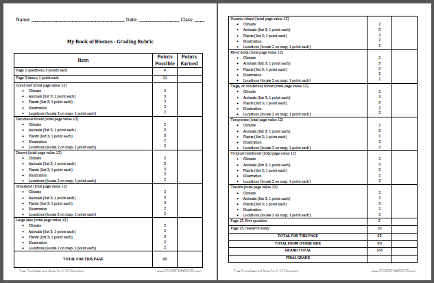 rubric evaluating research papers The organization, elements of research report/paper writing, grammar, usage, mechanics, and spelling of a written piece are scored in this rubric.